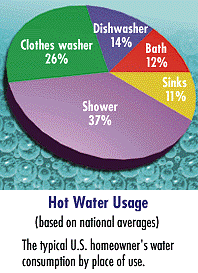 Energy_Star_High_Efficiency_Water_Heating_chart