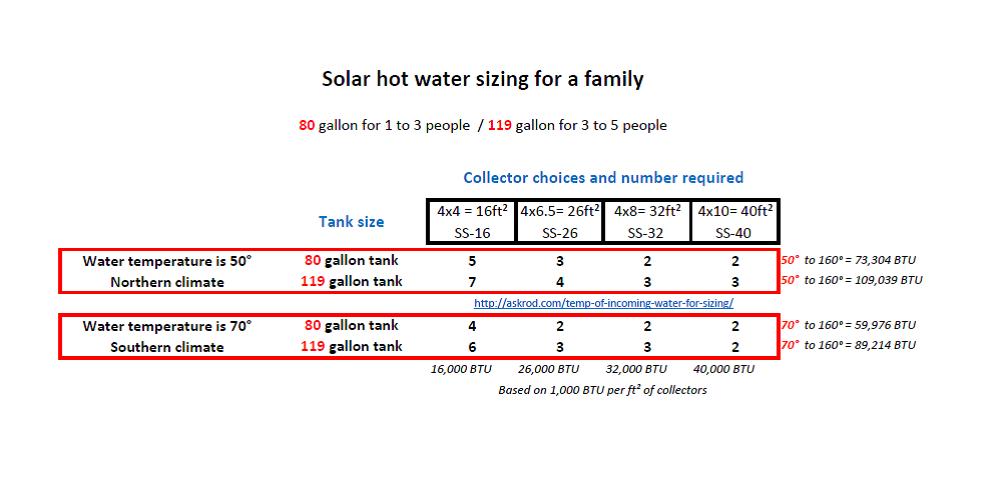 Solar_Sizing