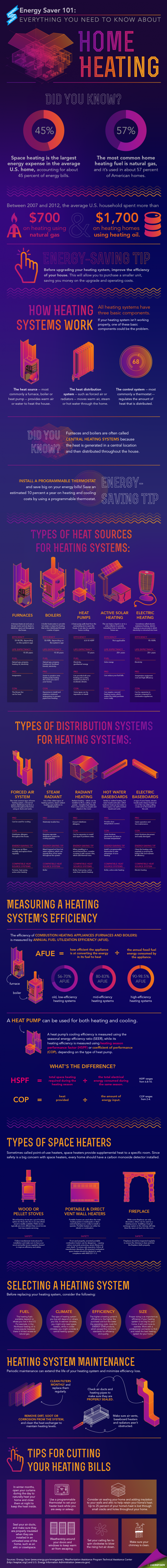 home_heating_infographic