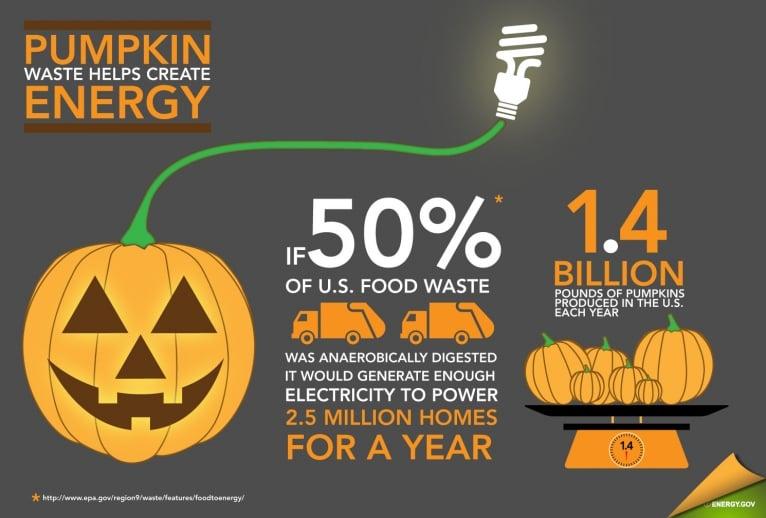 PumpkinCreatesEnergy