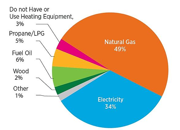 Natural Gas Amp Electric Are Prime Energy Sources For Home