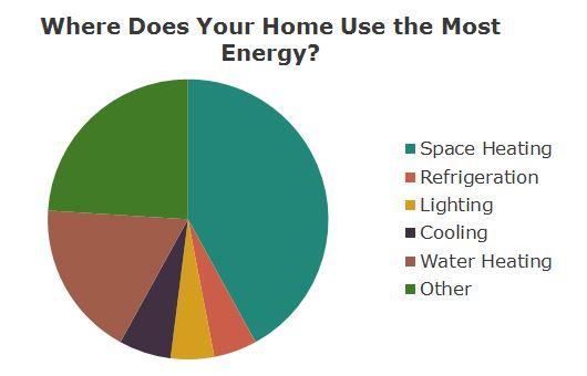 EnergyHomeChart